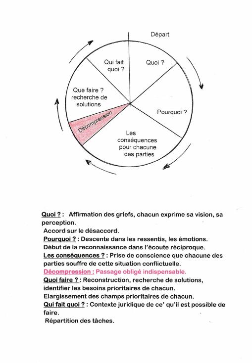 Graphique de médiation